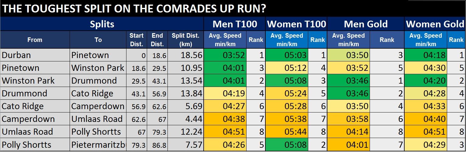 Comrades 2019: Mens Elite Field (All the Stats) - The